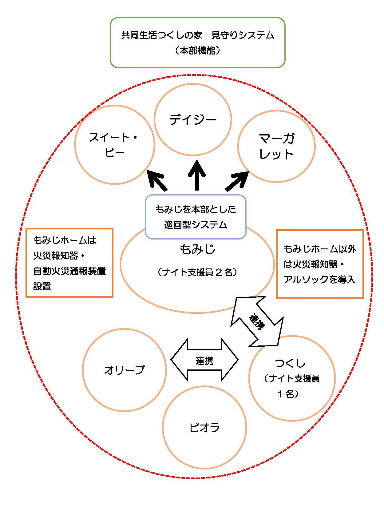 共同生活つくしの家 見守りシステム(本務機能)